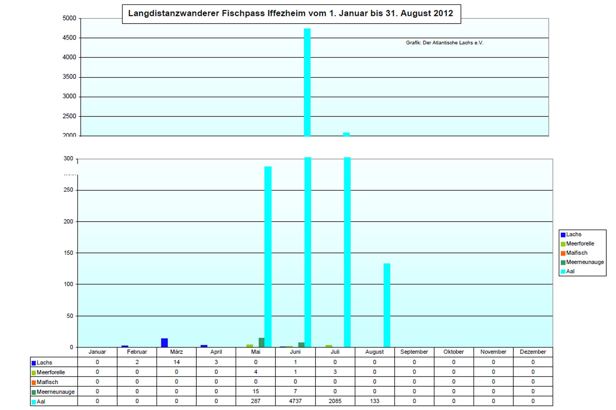 Rückkehrerstatistik Iffezheim 2012
